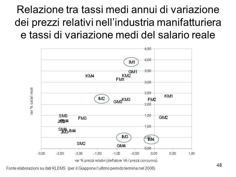48 Relazione tra tassi medi annui di variazione dei prezzi relativi nell'industria manifatturiera e tassi di variazione medi del salario reale Fonte elaborazioni su dati KLEMS (per il Giappone l'ultimo periodo termina nel 2006)