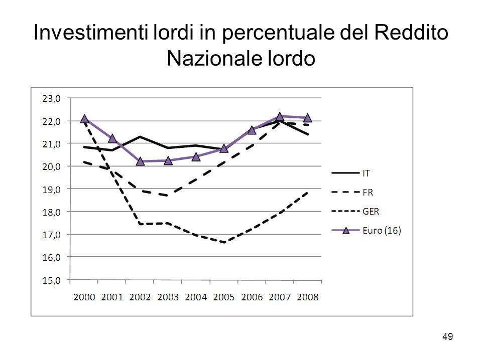 49 Investimenti lordi in percentuale del Reddito Nazionale lordo
