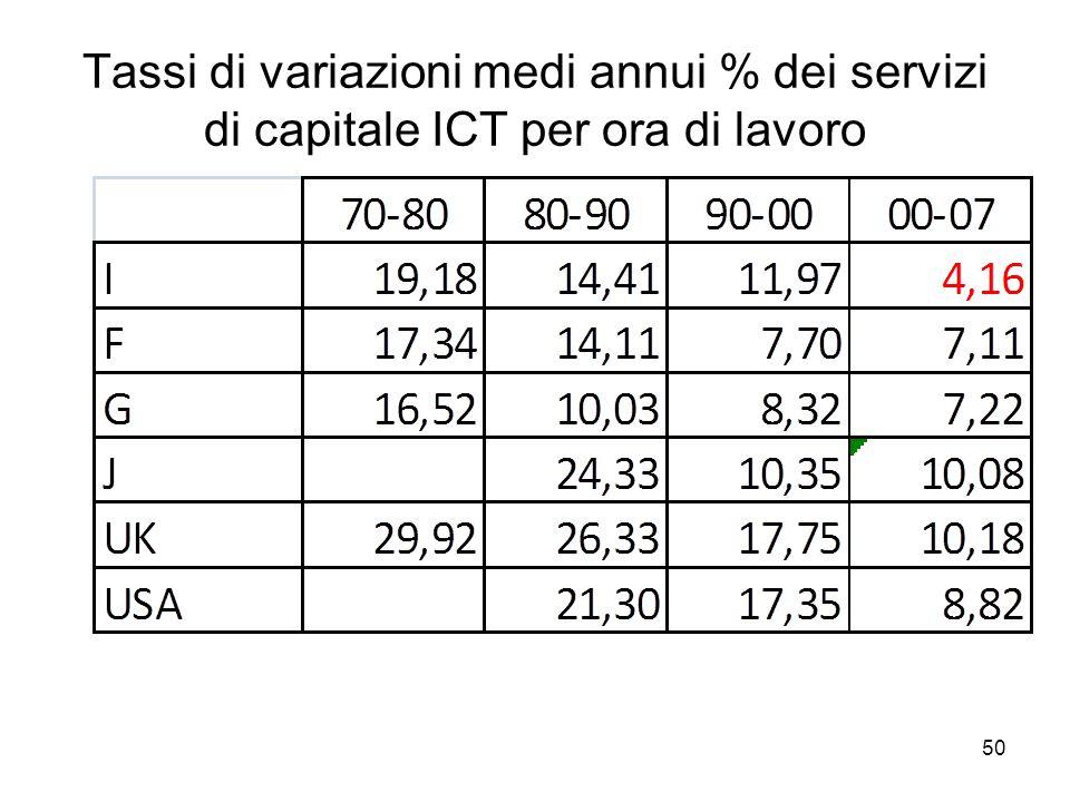 50 Tassi di variazioni medi annui % dei servizi di capitale ICT per ora di lavoro