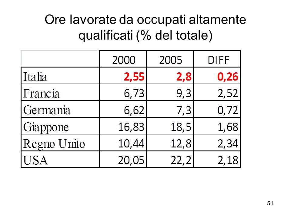 51 Ore lavorate da occupati altamente qualificati (% del totale)