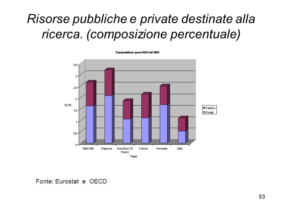 53 Risorse pubbliche e private destinate alla ricerca.