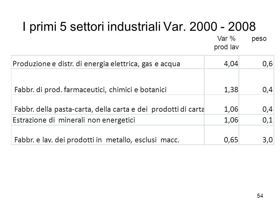 54 I primi 5 settori industriali Var. 2000 - 2008 Produzione e distr.