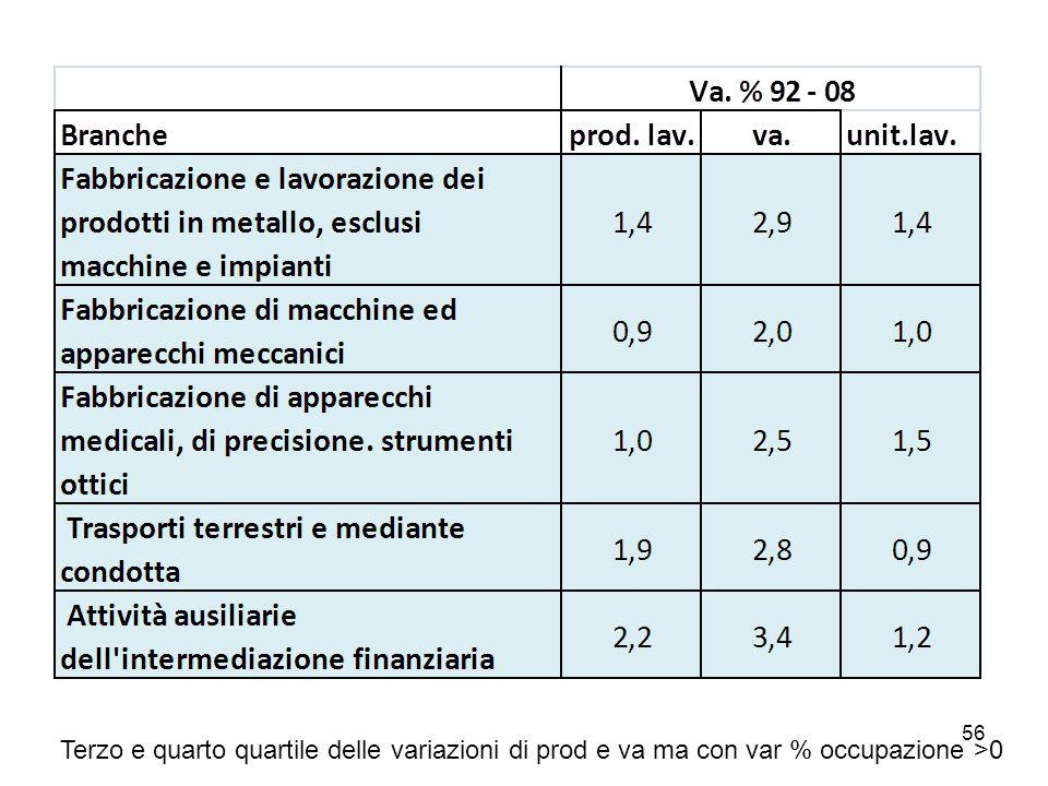 56 Terzo e quarto quartile delle variazioni di prod e va ma con var % occupazione >0