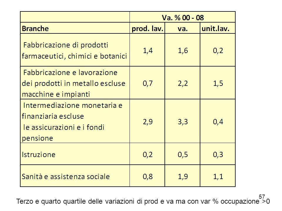 57 Terzo e quarto quartile delle variazioni di prod e va ma con var % occupazione >0