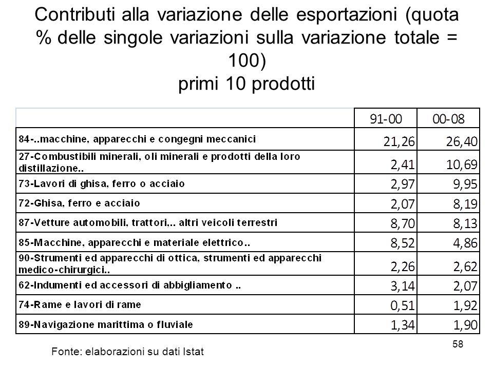 58 Contributi alla variazione delle esportazioni (quota % delle singole variazioni sulla variazione totale = 100) primi 10 prodotti Fonte: elaborazioni su dati Istat
