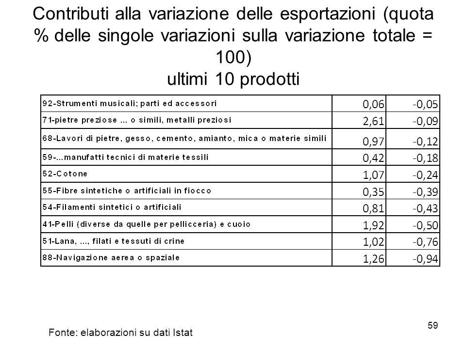 59 Contributi alla variazione delle esportazioni (quota % delle singole variazioni sulla variazione totale = 100) ultimi 10 prodotti Fonte: elaborazioni su dati Istat