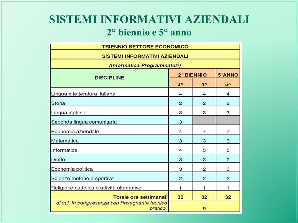 SISTEMI INFORMATIVI AZIENDALI 2° biennio e 5° anno