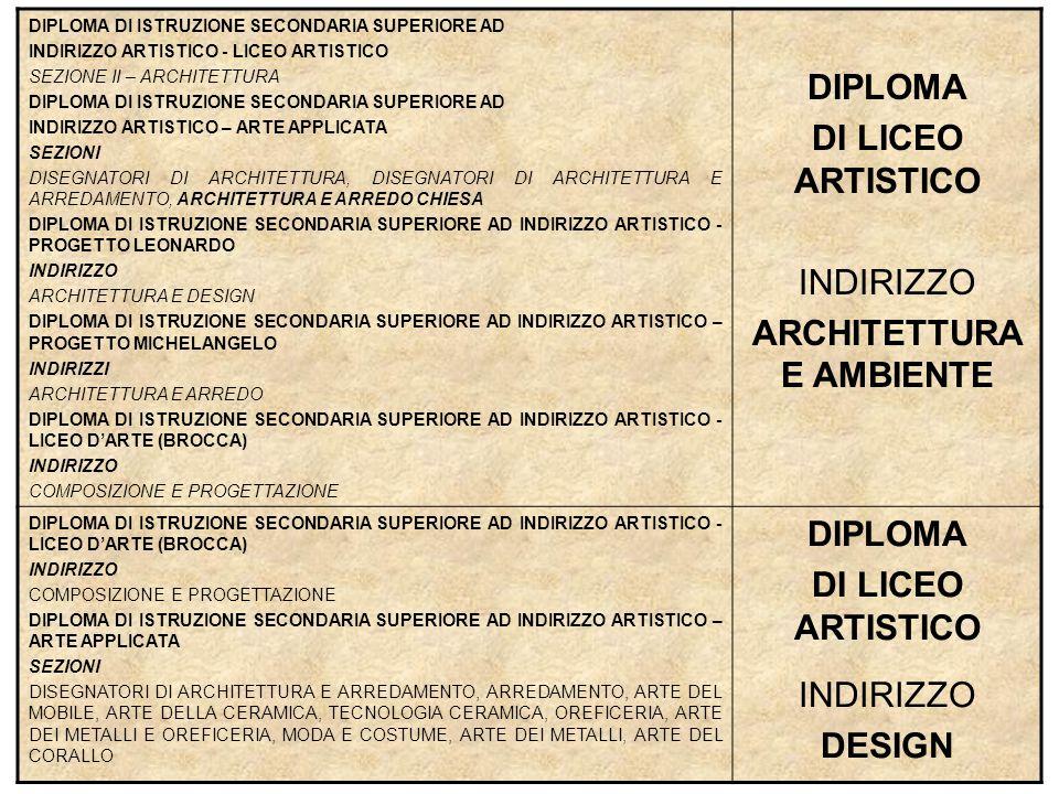 ARTE DEL LEGNO, ARTE DEL TESSUTO, ARTE DEL VETRO, ARTE DELLA PORCELLANA ARCHITETTURA E ARREDO CHIESA ARTE DEL METALLO E OREFICERIA ARREDO CHIESA, ARTE DEL TESSUTO, DECORAZIONE E ARREDO DELLA CHIESA, ARTE DEL MERLETTO E DEL RICAMO DIPLOMA DI ISTRUZIONE SECONDARIA SUPERIORE AD INDIRIZZO ARTISTICO - PROGETTO MICHELANGELO INDIRIZZI ARCHITETTURA E ARREDO, DISEGNO INDUSTRIALE, MODA E COSTUME, ARTE E RESTAURO DELLA CERAMICA, ARTE E RESTAURO DELL'ORO E METALLI PREZIOSI, ARTE E RESTAURO DEI METALLI, ARTE E RESTAURO DEL CORALLO, ARTE E RESTAURO DELLE OPERE LIGNEE, ARTE E RESTAURO DEL TESSUTO E DEL RICAMO, ARTE E RESTAURO DEL VETRO, ARTE E RESTAURO DEL LIBRO DIPLOMA DI ISTRUZIONE SECONDARIA SUPERIORE AD INDIRIZZO ARTISTICO - PROGETTO LEONARDO INDIRIZZO ARCHITETTURA E DESIGN DIPLOMA DI LICEO ARTISTICO INDIRIZZO DESIGN DIPLOMA DI ISTRUZIONE SECONDARIA SUPERIORE AD INDIRIZZO ARTISTICO – ARTE APPLICATA SEZIONE DISEGNO ANIMATO DIPLOMA DI ISTRUZIONE SECONDARIA SUPERIORE AD INDIRIZZO ARTISTICO - ARTE APPLICATA – PROGETTO MICHELANGELO INDIRIZZO IMMAGINE FOTOGRAFICA, FILMICA, TELEVISIVA DIPLOMA DI LICEO ARTISTICO INDIRIZZO AUDIOVISIVO MULTIMEDIA DIPLOMA DI ISTRUZIONE SECONDARIA SUPERIORE AD INDIRIZZO ARTISTICO – ARTE APPLICATA SEZIONI ARTE PUBBLICITARIA, ARTE DELLA GRAFICA PUBBLICITARIA E FOTOGRAFIA, FOTOGRAFIA ARTISTICA DIPLOMA DI LICEO ARTISTICO INDIRIZZO GRAFICA