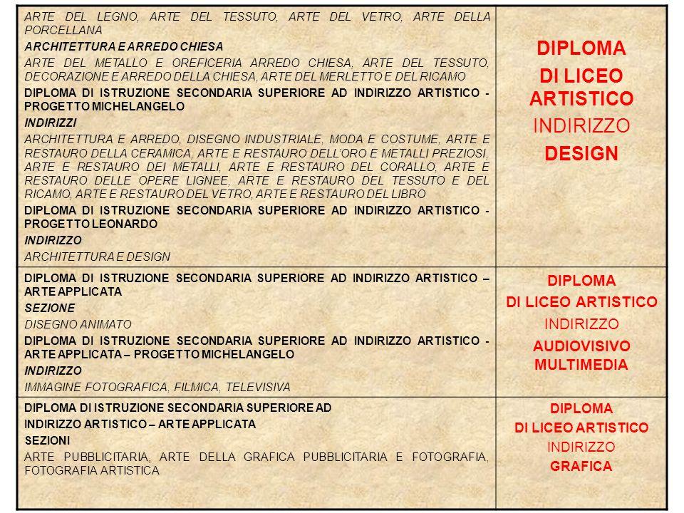 DIPLOMA DI ISTRUZIONE SECONDARIA SUPERIORE AD INDIRIZZO ARTISTICO - PROGETTO LEONARDO INDIRIZZO GRAFICO VISIVO DIPLOMA DI ISTRUZIONE SECONDARIA SUPERIORE AD INDIRIZZO ARTISTICO – ARTE APPICATA – PROGETTO MICHELANGELO INDIRIZZO GRAFICA DIPLOMA DI ISTRUZIONE SECONDARIA SUPERIORE AD INDIRIZZO ARTISTICO - LICEO D'ARTE (BROCCA) INDIRIZZO ARTI E COMUNICAZIONE VISIVA DIPLOMA DI LICEO ARTISTICO INDIRIZZO GRAFICA DIPLOMA DI ISTRUZIONE SECONDARIA SUPERIORE AD INDIRIZZO ARTISTICO – ARTE APPLICATA SEZIONI SCENOTECNICA DIPLOMA DI LICEO ARTISTICO INDIRIZZO SCENOGRAFIA