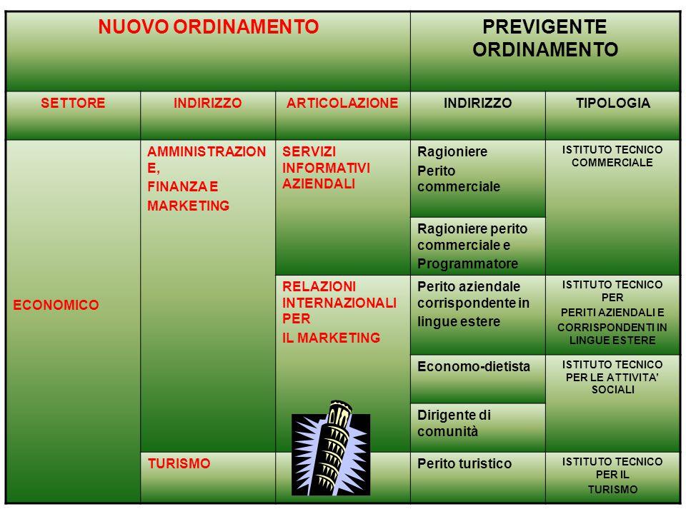 NUOVO ORDINAMENTOPREVIGENTE ORDINAMENTO SETTOREINDIRIZZOARTICOLAZIONEINDIRIZZOTIPOLOGIA ECONOMICO AMMINISTRAZION E, FINANZA E MARKETING SERVIZI INFORM
