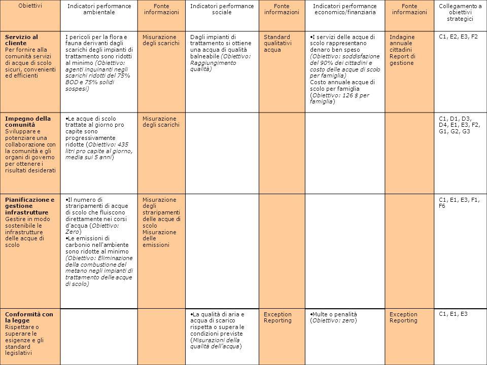 - 8 - ObiettiviIndicatori performance ambientale Fonte informazioni Indicatori performance sociale Fonte informazioni Indicatori performance economico/finanziaria Fonte informazioni Collegamento a obiettivi strategici Servizio al cliente Per fornire alla comunità servizi di acque di scolo sicuri, convenienti ed efficienti I pericoli per la flora e fauna derivanti dagli scarichi degli impianti di trattamento sono ridotti al minimo (Obiettivo: agenti inquinanti negli scarichi ridotti del 75% BOD e 75% solidi sospesi) Misurazione degli scarichi Dagli impianti di trattamento si ottiene una acqua di qualità balneabile (Obiettivo: Raggiungimento qualità) Standard qualitativi acqua I servizi delle acque di scolo rappresentano denaro ben speso (Obiettivo: soddisfazione del 90% dei cittadini e costo delle acque di scolo per famiglia) Costo annuale acque di scolo per famiglia (Obiettivo: 126 $ per famiglia) Indagine annuale cittadini Report di gestione C1, E2, E3, F2 Impegno della comunità Sviluppare e potenziare una collaborazione con la comunità e gli organi di governo per ottenere i risultati desiderati Le acque di scolo trattate al giorno pro capite sono progressivamente ridotte (Obiettivo: 435 litri pro capite al giorno, media sui 5 anni) Misurazione degli scarichi C1, D1, D3, D4, E1, E3, F2, G1, G2, G3 Pianificazione e gestione infrastrutture Gestire in modo sostenibile le infrastrutture delle acque di scolo Il numero di straripamenti di acque di scolo che fluiscono direttamente nei corsi d'acqua (Obiettivo: Zero) Le emissioni di carbonio nell ambiente sono ridotte al minimo (Obiettivo: Eliminazione della combustione del metano negli impianti di trattamento delle acque di scolo) Misurazione degli straripamenti delle acque di scolo Misurazione delle emissioni C1, E1, E3, F1, F6 Conformità con la legge Rispettare o superare le esigenze e gli standard legislativi La qualità di aria e acqua di scarico rispetta o supera le condizioni previste (Misurazioni della qualità dell'