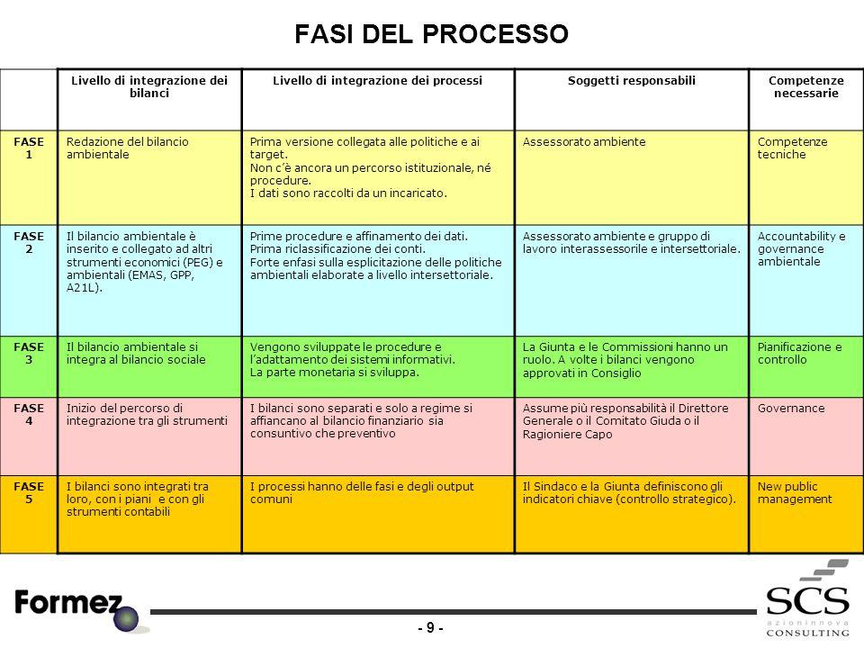 - 10 - CONCLUSIONI E QUESTIONI APERTE ALCUNE QUESTIONI APERTE SUL BILANCIO DI SOSTENIBILITÀ: è uno strumento del Sindaco/Presidente della Provincia si regge e si sviluppa nei bilanci settoriali deve qualificare i processi di governance deve descrivere le scelte e l'equilibrio tra le tre variabili è un processo graduale non sostituisce le politiche di sostenibilità deve aiutare a semplificare le politiche di pianificazione e controllo