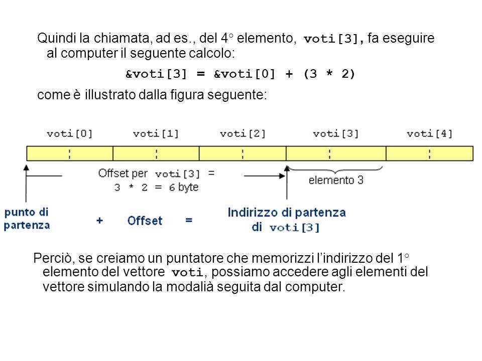 Quindi la chiamata, ad es., del 4° elemento, voti[3], fa eseguire al computer il seguente calcolo: &voti[3] = &voti[0] + (3 * 2) come è illustrato dalla figura seguente: Perciò, se creiamo un puntatore che memorizzi l'indirizzo del 1° elemento del vettore voti, possiamo accedere agli elementi del vettore simulando la modalià seguita dal computer.