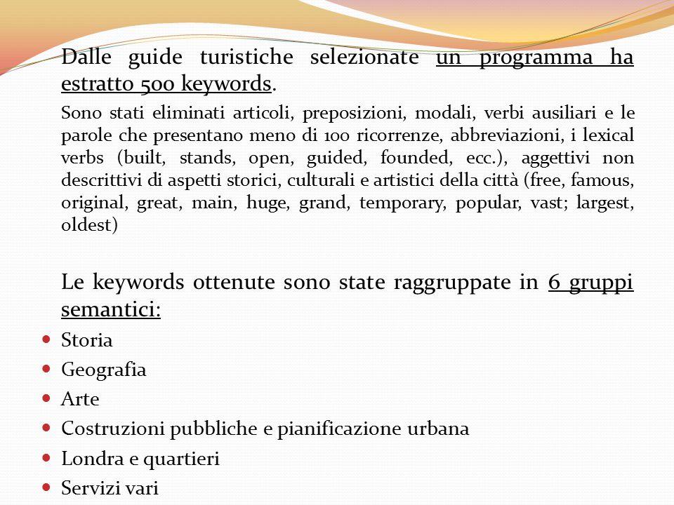 Dalle guide turistiche selezionate un programma ha estratto 500 keywords. Sono stati eliminati articoli, preposizioni, modali, verbi ausiliari e le pa