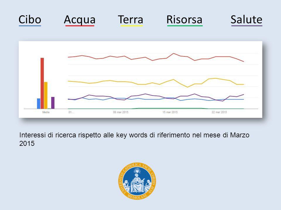 Cibo Acqua Terra Risorsa Salute Interessi di ricerca rispetto alle key words di riferimento nel mese di Marzo 2015