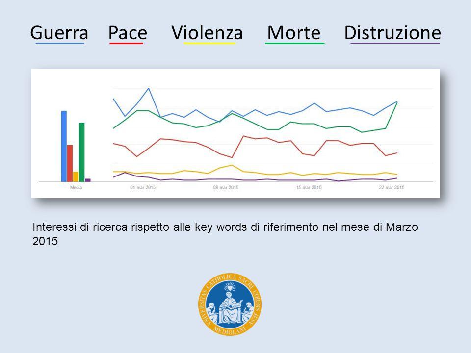 Guerra Pace Violenza Morte Distruzione Interessi di ricerca rispetto alle key words di riferimento nel mese di Marzo 2015