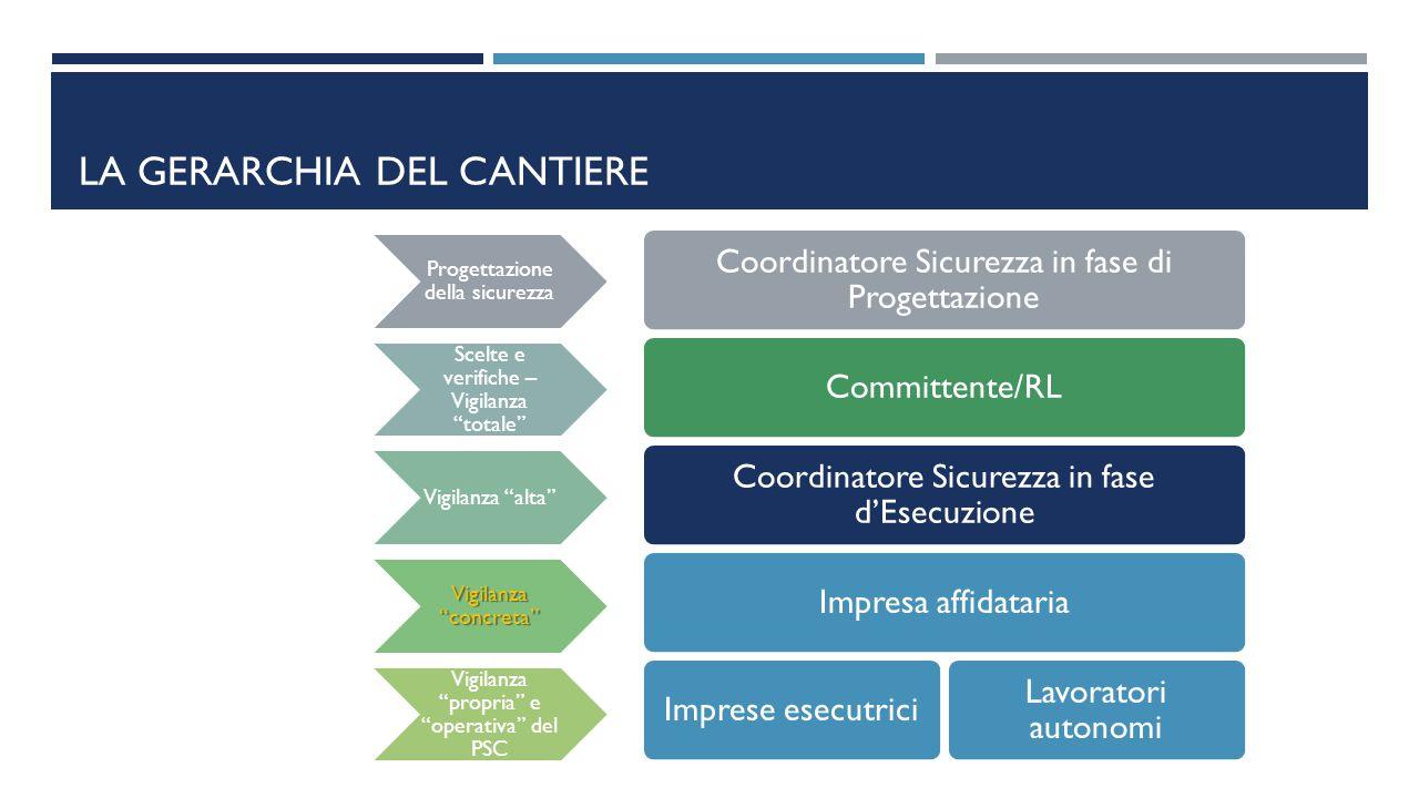 LA GERARCHIA DEL CANTIERE Coordinatore Sicurezza in fase di Progettazione Committente/RL Coordinatore Sicurezza in fase d'Esecuzione Impresa affidatar