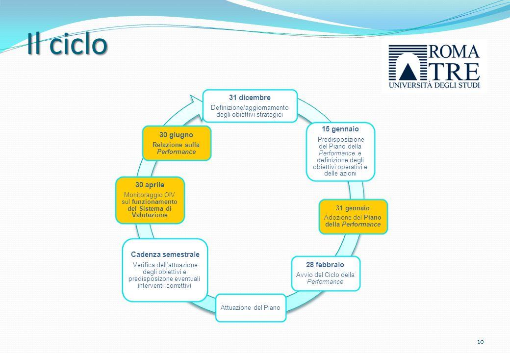 Piano della performance Riferimenti normativi D.lgs n.