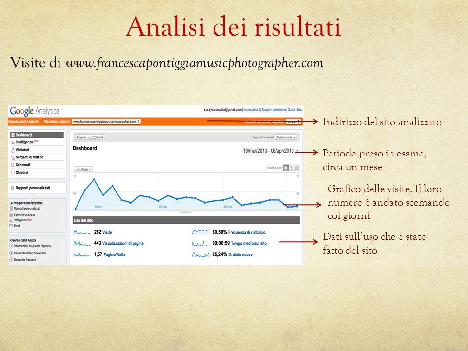 Analisi dei risultati Visite di www.francescapontiggiamusicphotographer.com Indirizzo del sito analizzato Periodo preso in esame, circa un mese Grafico delle visite.