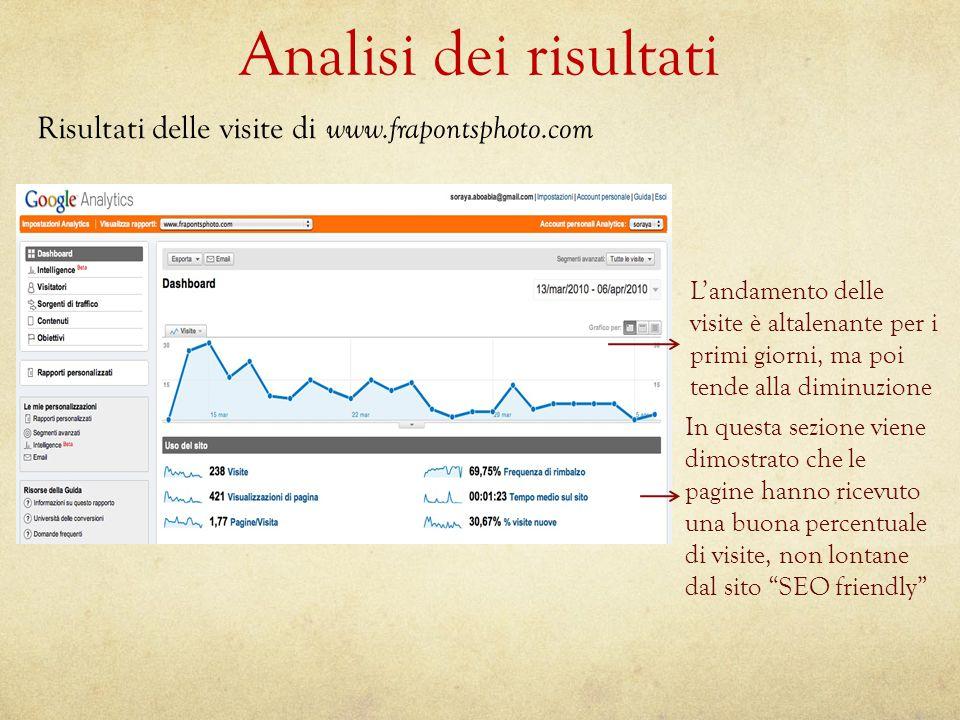 Analisi dei risultati Risultati delle visite di www.frapontsphoto.com L'andamento delle visite è altalenante per i primi giorni, ma poi tende alla dim
