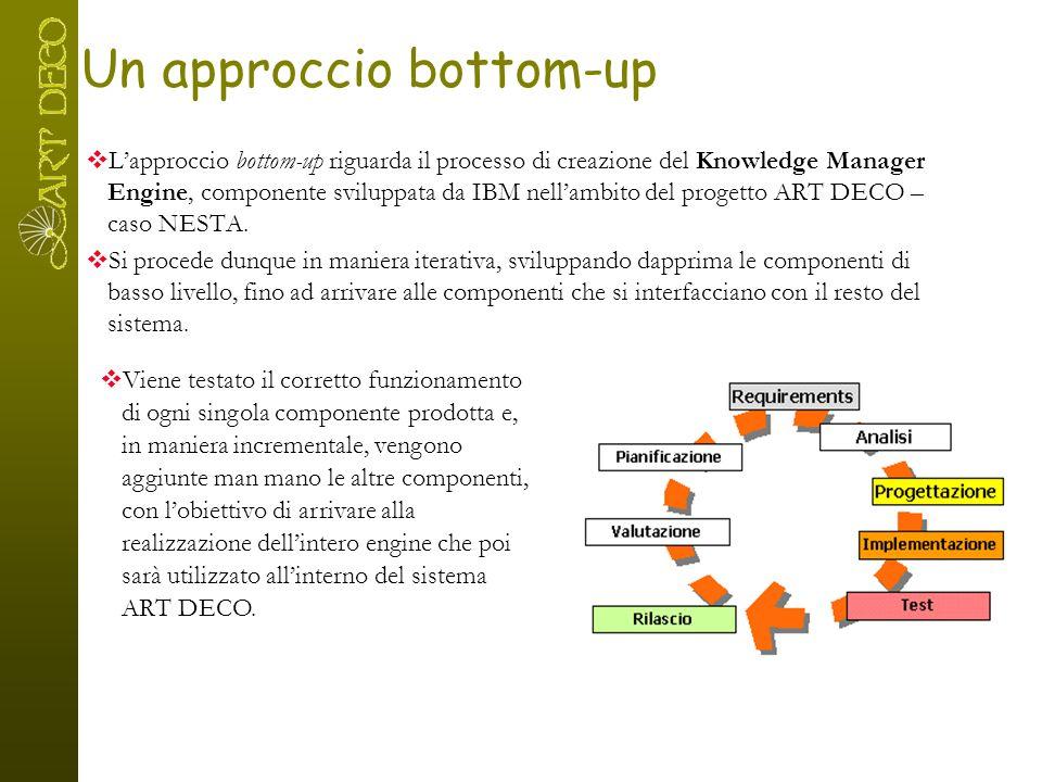 Un approccio bottom-up  L'approccio bottom-up riguarda il processo di creazione del Knowledge Manager Engine, componente sviluppata da IBM nell'ambit