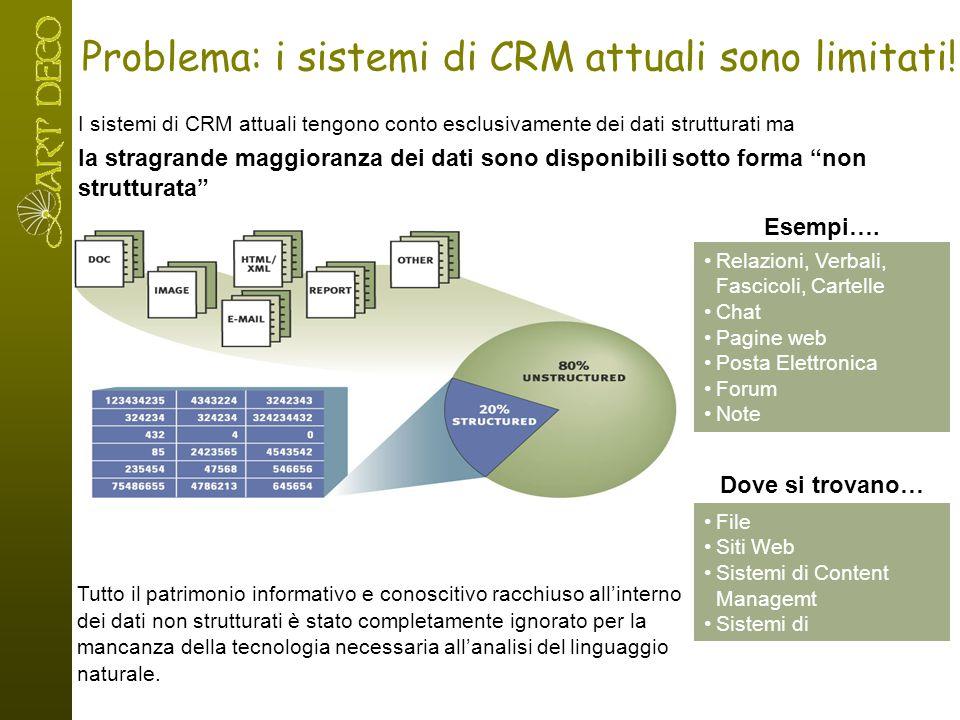 Problema: i sistemi di CRM attuali sono limitati! Relazioni, Verbali, Fascicoli, Cartelle Chat Pagine web Posta Elettronica Forum Note Esempi…. File S