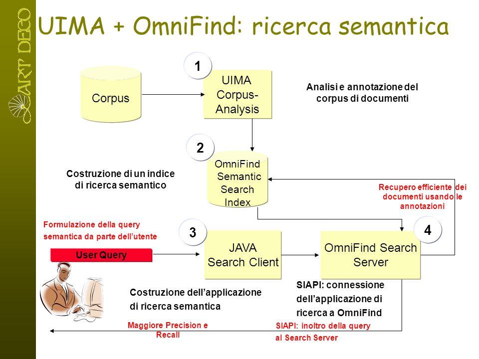 OmniFind Semantic Search Index Corpus UIMA Corpus- Analysis Analisi e annotazione del corpus di documenti Costruzione di un indice di ricerca semantic