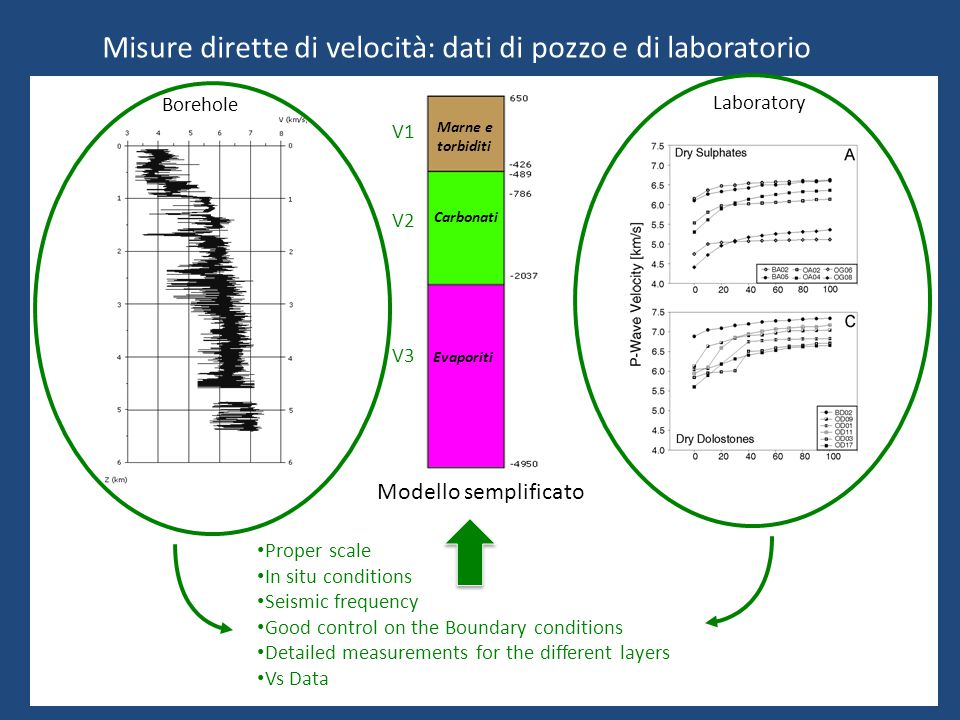 Laboratory Borehole Proper scale In situ conditions Seismic frequency Good control on the Boundary conditions Detailed measurements for the different layers Vs Data V1 V2 V3 Misure dirette di velocità: dati di pozzo e di laboratorio Modello semplificato Marne e torbiditi Carbonati Evaporiti
