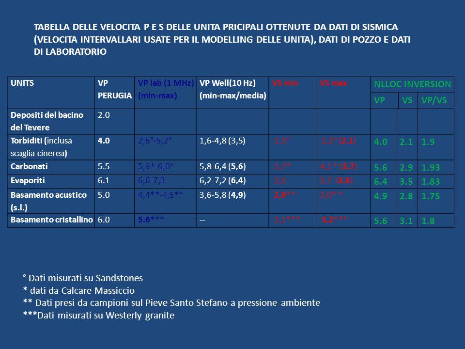 UNITS VP PERUGIA VP lab (1 MHz) (min-max) VP Well(10 Hz) (min-max/media) VS minVS max NLLOC INVERSION VPVSVP/VS Depositi del bacino del Tevere 2.0 Torbiditi (inclusa scaglia cinerea) 4.0 2,6°-5,2° 1,6-4,8 (3,5) 1,5° 2,2° (2.1) 4.02.11.9 Carbonati5.55,9*-6,0*5,8-6,4 (5,6) 3,7*4,1 * (3.7) 5.62.91.93 Evaporiti6.16,6-7,36,2-7,2 (6,4) 3,53,7 (3.6) 6.43.51.83 Basamento acustico (s.l.) 5.04,4**-4,5**3,6-5,8 (4,9) 2,9**3,0* * 4.92.81.75 Basamento cristallino6.05.6***-- 3,1*** 3,2*** 5.63.11.8 ° Dati misurati su Sandstones * dati da Calcare Massiccio ** Dati presi da campioni sul Pieve Santo Stefano a pressione ambiente ***Dati misurati su Westerly granite TABELLA DELLE VELOCITA P E S DELLE UNITA PRICIPALI OTTENUTE DA DATI DI SISMICA (VELOCITA INTERVALLARI USATE PER IL MODELLING DELLE UNITA), DATI DI POZZO E DATI DI LABORATORIO
