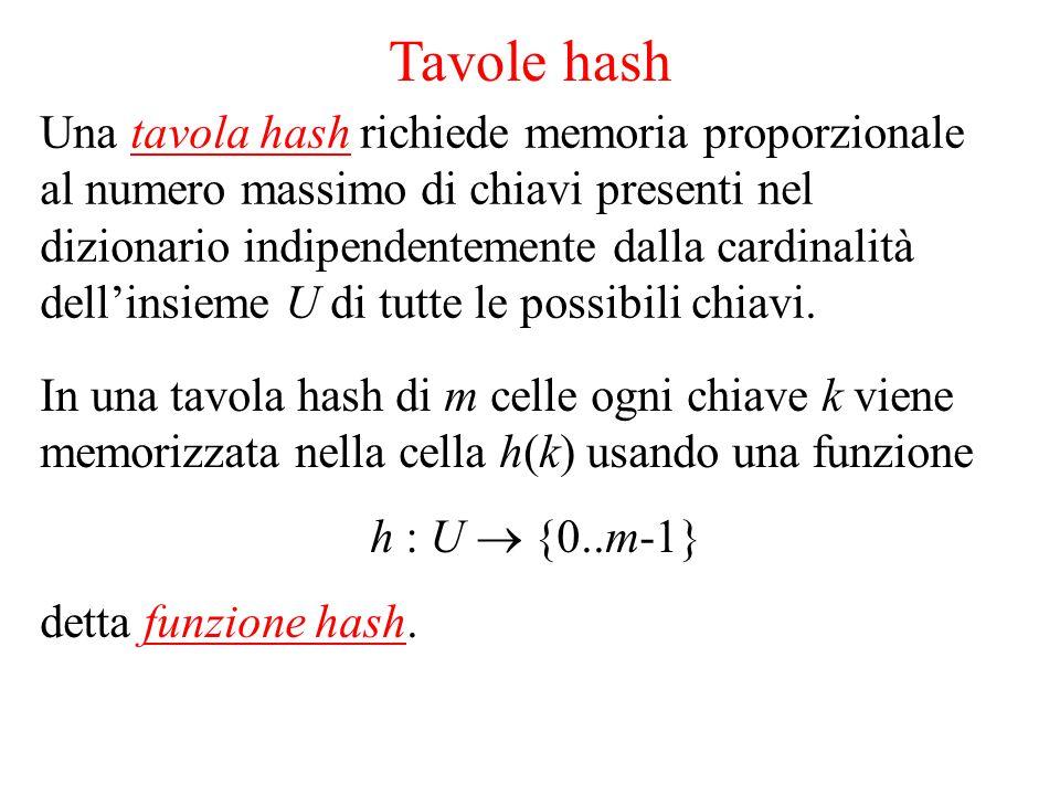 Tavole hash Una tavola hash richiede memoria proporzionale al numero massimo di chiavi presenti nel dizionario indipendentemente dalla cardinalità dell'insieme U di tutte le possibili chiavi.