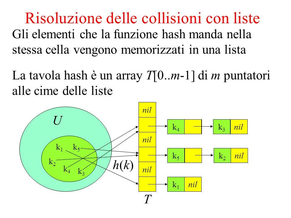 k1k1 k3k3 k5k5 k4k4 k2k2 U Risoluzione delle collisioni con liste Gli elementi che la funzione hash manda nella stessa cella vengono memorizzati in una lista La tavola hash è un array T[0..m-1] di m puntatori alle cime delle liste nil T k1k1 k2k2 k3k3 h(k)h(k) k3k3 k4k4 k2k2 k5k5