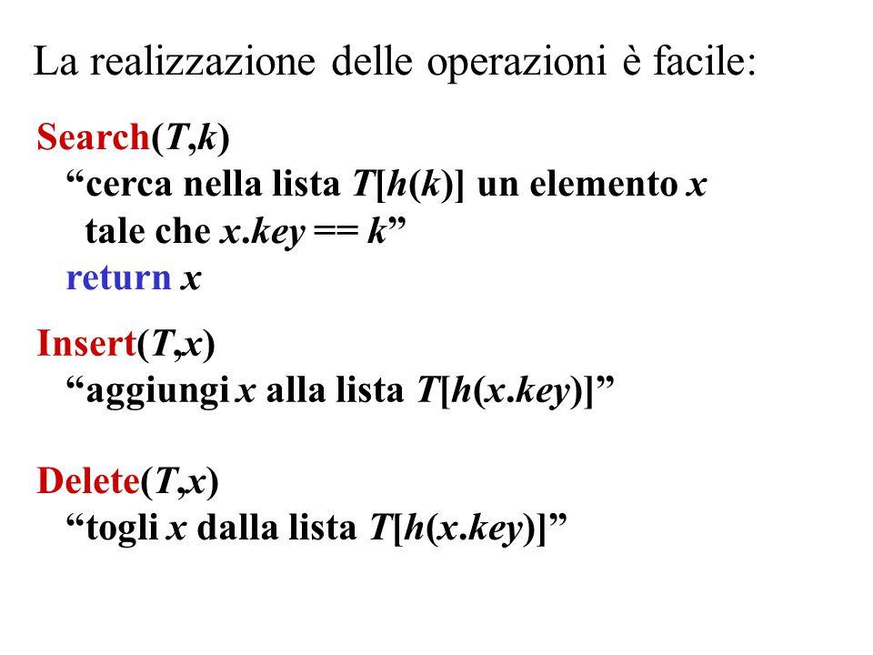 Delete(T,x) togli x dalla lista T[h(x.key)] La realizzazione delle operazioni è facile: Search(T,k) cerca nella lista T[h(k)] un elemento x tale che x.key == k return x Insert(T,x) aggiungi x alla lista T[h(x.key)]