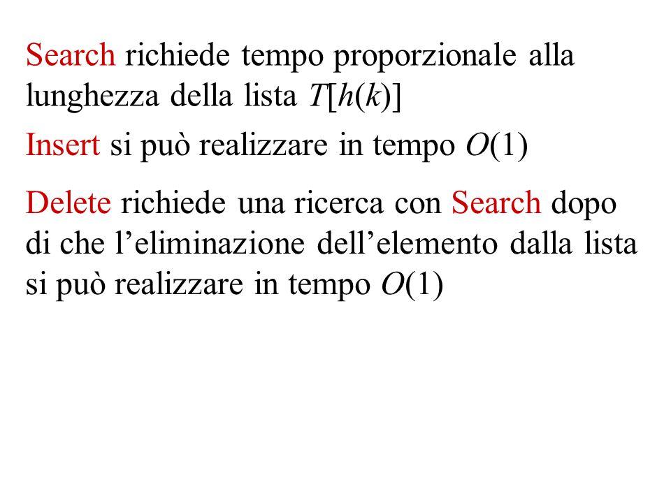 Delete richiede una ricerca con Search dopo di che l'eliminazione dell'elemento dalla lista si può realizzare in tempo O(1) Search richiede tempo proporzionale alla lunghezza della lista T[h(k)] Insert si può realizzare in tempo O(1)