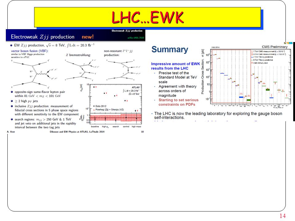 14 LHC…EWKLHC…EWK