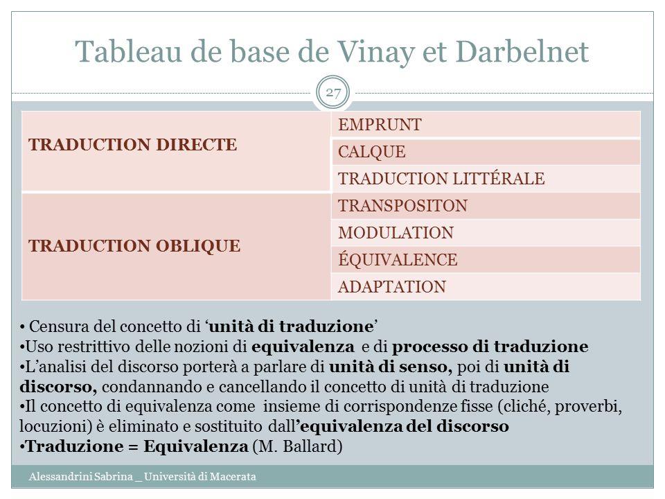 Tableau de base de Vinay et Darbelnet Alessandrini Sabrina _ Università di Macerata 27 TRADUCTION DIRECTE EMPRUNT CALQUE TRADUCTION LITTÉRALE TRADUCTI