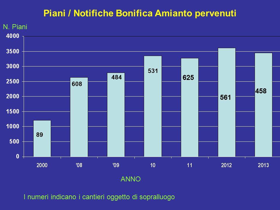 Piani / Notifiche Bonifica Amianto pervenuti 89 N.