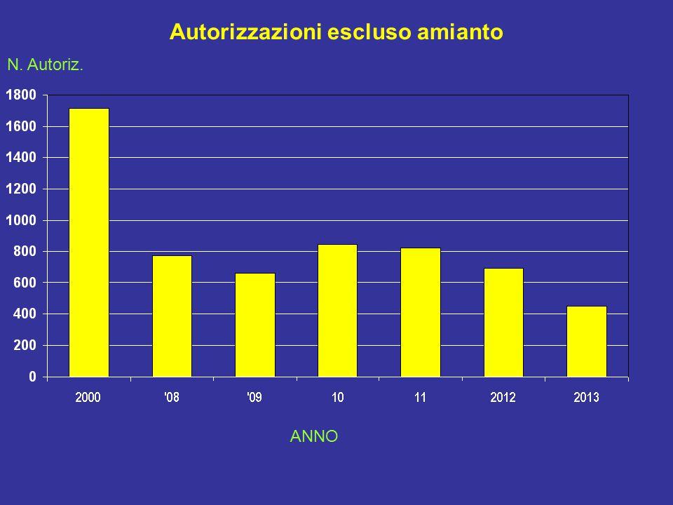 Autorizzazioni escluso amianto N. Autoriz. ANNO