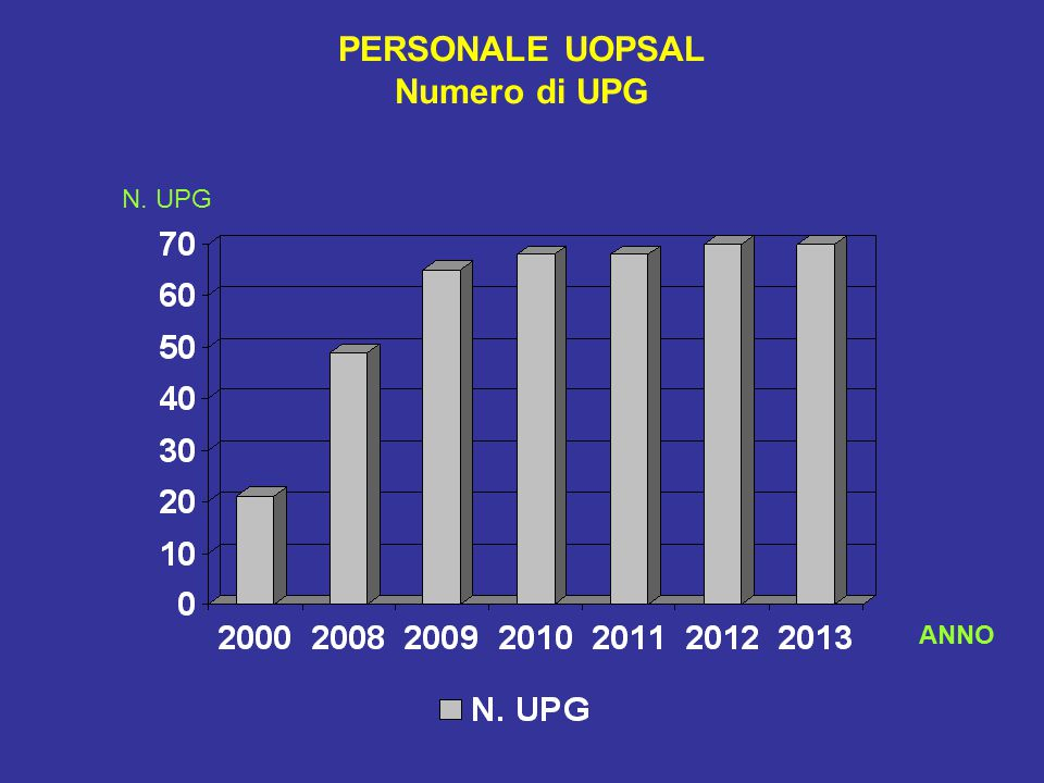 PERSONALE UOPSAL Numero di UPG N. UPG ANNO