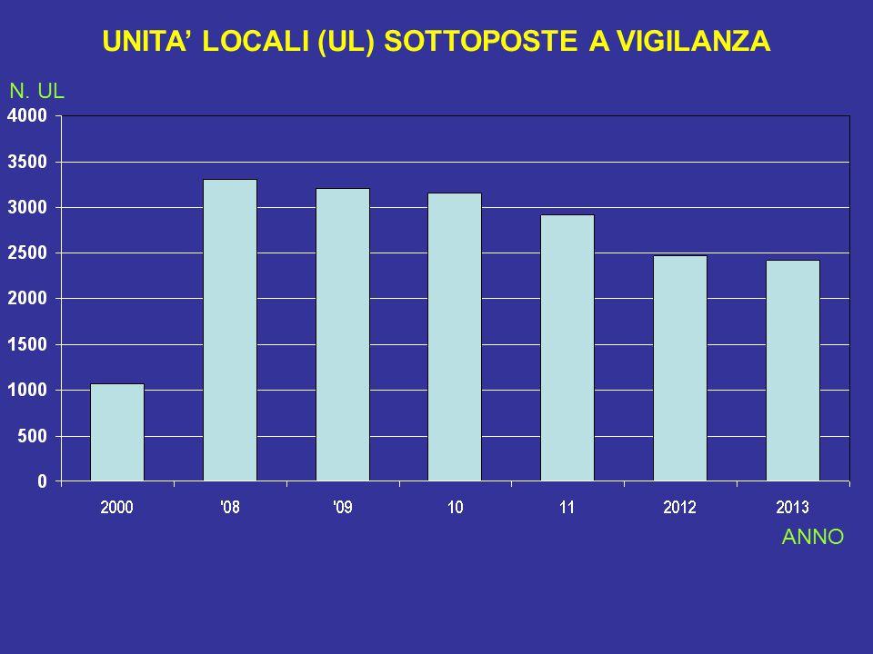 UNITA' LOCALI (UL) SOTTOPOSTE A VIGILANZA N. UL ANNO