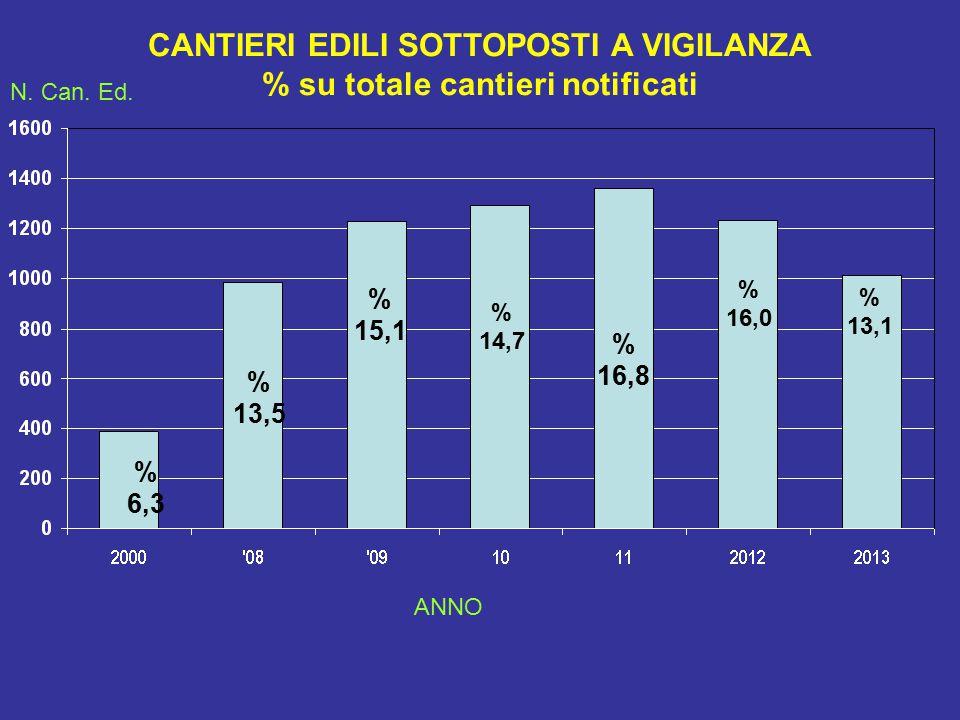 CANTIERI EDILI SOTTOPOSTI A VIGILANZA % su totale cantieri notificati % 6,3 N.