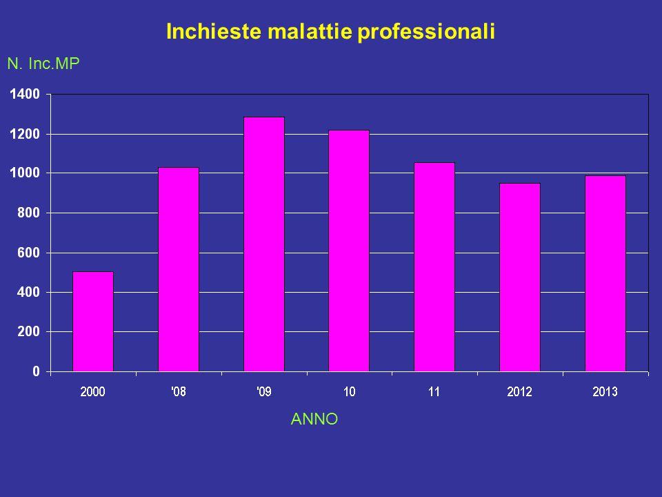 Inchieste malattie professionali N. Inc.MP ANNO