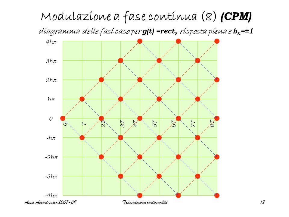 Anno Accademico 2007-08Trasmissioni radiomobili18 4h  3h  2h  h  0 -h  -2h  -3h  -4h  0 T 2T 3T 4T 5T 6T 7T 8T Modulazione a fase continua (8) (CPM) diagramma delle fasi caso per g(t) =rect, risposta piena e b k =±1