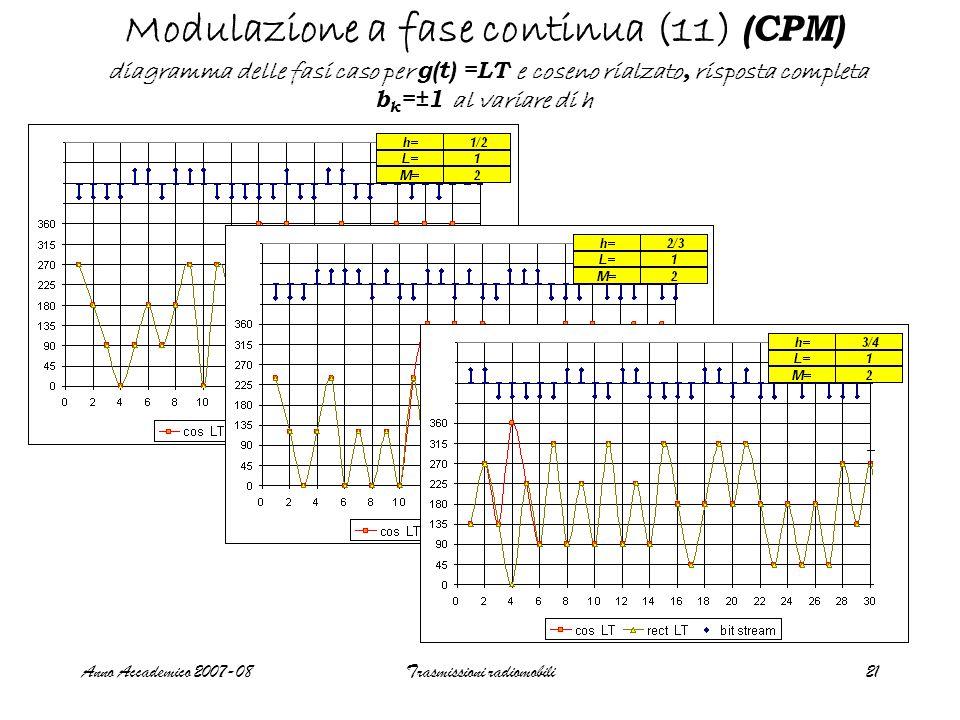Anno Accademico 2007-08Trasmissioni radiomobili21 Modulazione a fase continua (11) (CPM) diagramma delle fasi caso per g(t) =LT e coseno rialzato, risposta completa b k =±1 al variare di h
