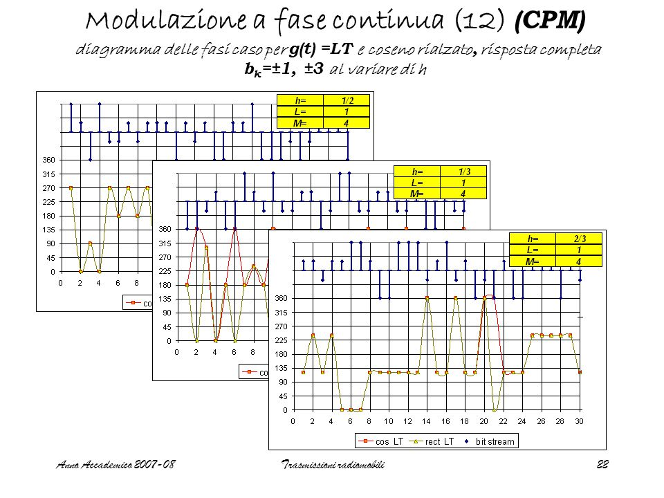 Anno Accademico 2007-08Trasmissioni radiomobili22 Modulazione a fase continua (12) (CPM) diagramma delle fasi caso per g(t) =LT e coseno rialzato, risposta completa b k =±1, ±3 al variare di h