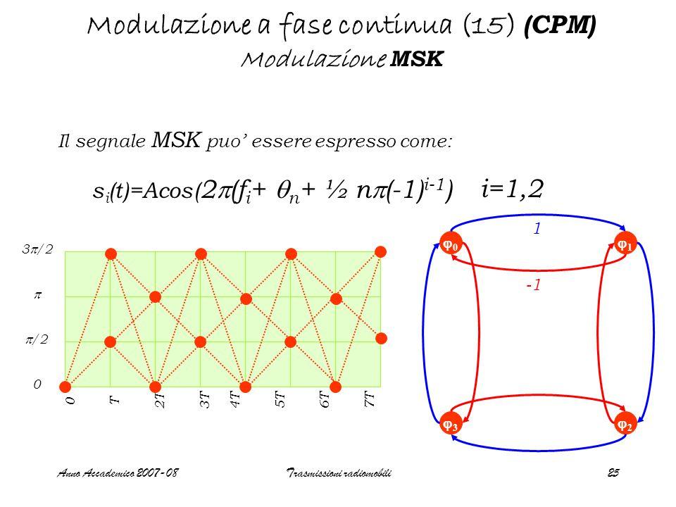 Anno Accademico 2007-08Trasmissioni radiomobili25 00 33 22 Modulazione a fase continua (15) (CPM) Modulazione MSK Il segnale MSK puo' essere espresso come: s i (t)=Acos( 2  (f i +  n + ½ n  (-1) i-1 ) i=1,2 11 1 3  /2   /2 0 T 2T 3T 4T 5T 6T 7T