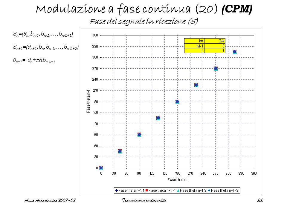 Anno Accademico 2007-08Trasmissioni radiomobili32 Modulazione a fase continua (20) (CPM) Fase del segnale in ricezione (5) S n =(  n,b n-1,b n-2,…,b n-L+1 ) S n+1 =(  n+1,b n,b n-1,…,b n-L+2 )  n+1 =  n +  hb n-L+1