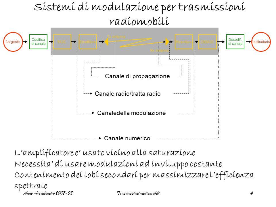Anno Accademico 2007-08Trasmissioni radiomobili4 Sistemi di modulazione per trasmissioni radiomobili Sorgente Codifica di canale MODEmettitore Tx Antenna Decodif.