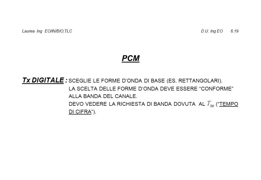 Laurea Ing EO/IN/BIO;TLC D.U. Ing EO 6.19 PCM Tx DIGITALE : SCEGLIE LE FORME D'ONDA DI BASE (ES.