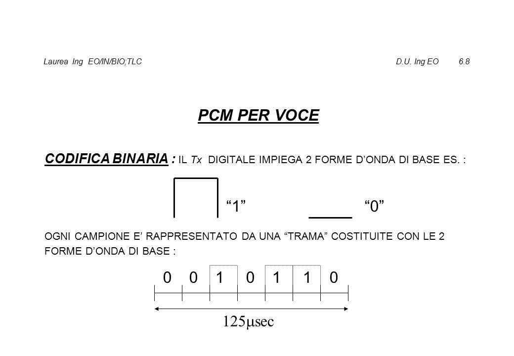 Laurea Ing EO/IN/BIO;TLC D.U.Ing EO 6.19 PCM Tx DIGITALE : SCEGLIE LE FORME D'ONDA DI BASE (ES.