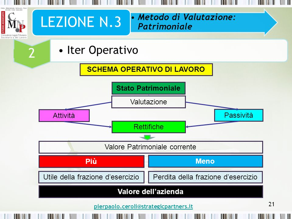 pierpaolo.ceroli@strategicpartners.it 21 Metodo di Valutazione: Patrimoniale LEZIONE N.3 2 Iter Operativo SCHEMA OPERATIVO DI LAVORO Stato Patrimonial